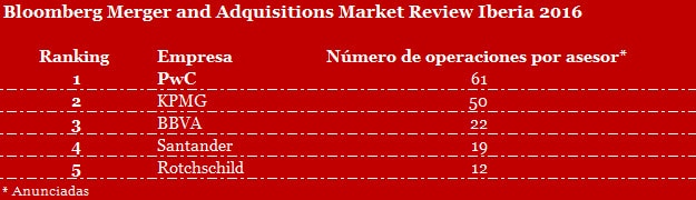 Bloomberg Merger and Adquisitions Market Review Iberia 2016
