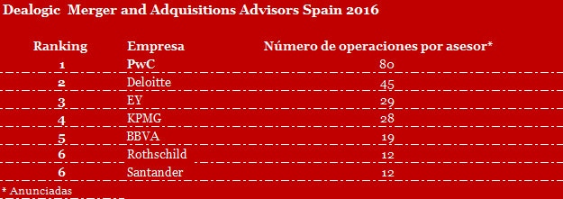 Dealogic Merger and Adquisitions Advisors Spain 2016