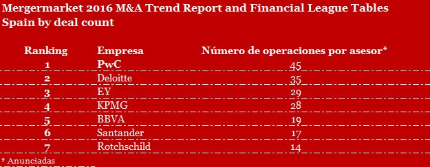Mergermarket 2016 M&A Trend Report and Financial League Tables Spain by deal count