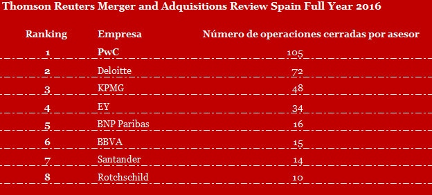 Thomson Reuters Merger and Adquisitions Review Spain full year 2016