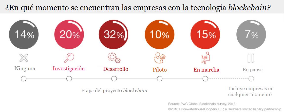 ¿En qué momento se encuentran las empresas con la tecnología Blockchain?
