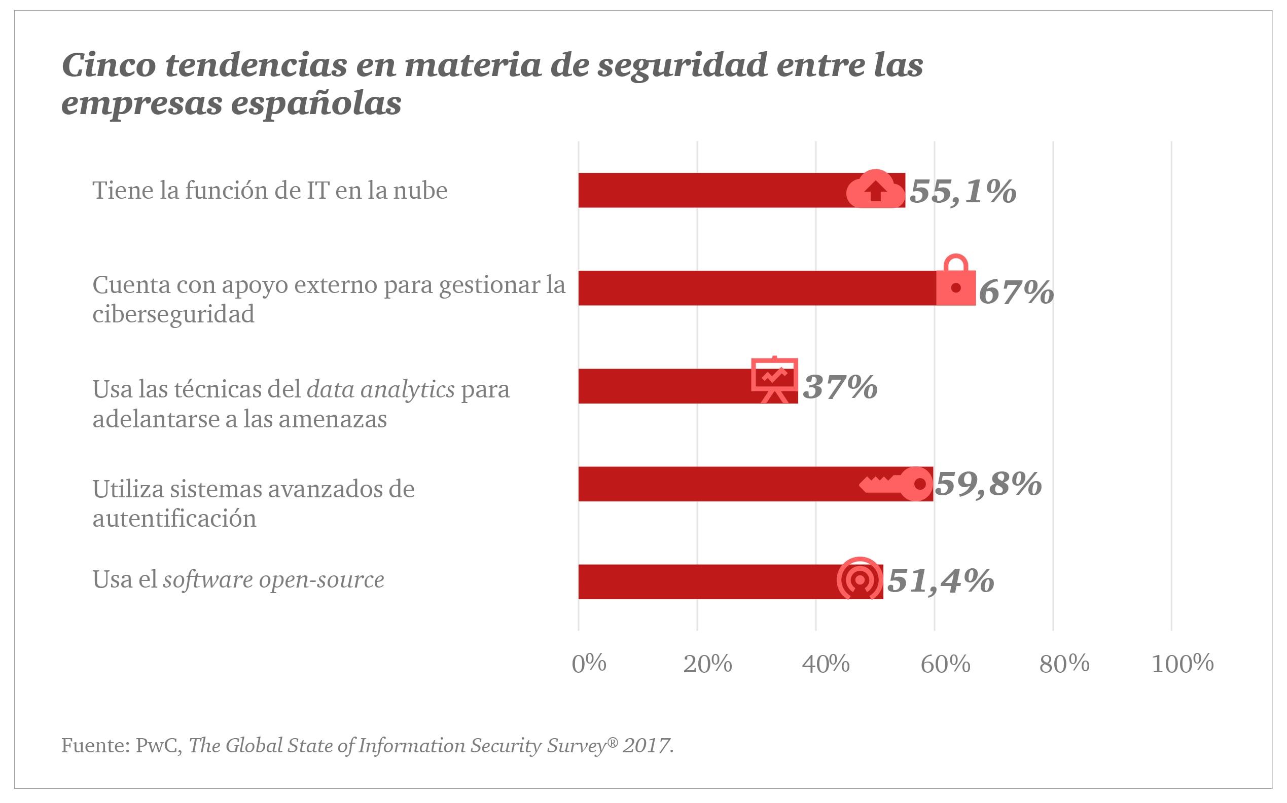 5 tendencias en materia de seguridad entre las empresas españolas