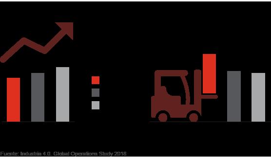 Incremento de los ingresos y de la eficiencia por la digitalización
