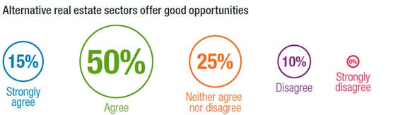 Sectores alternativos dentro del mercado inmobiliario suponen buenas oportunidades