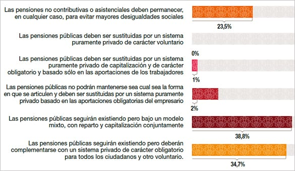 En el caso de que se decida abandonar el actual sistema de pensiones, ¿cuál debería ser en que podría indicarse para España?