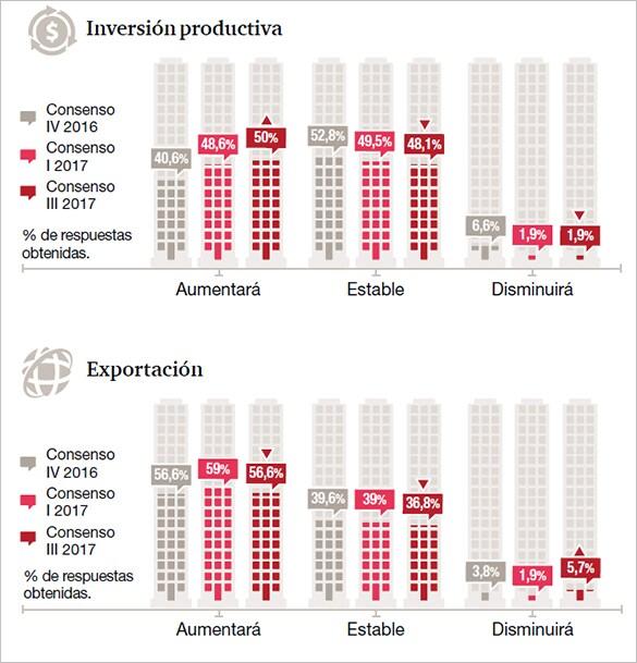 ¿Cómo cree que evolucionarán las inversiones y las exportaciones en los próximos seis meses?