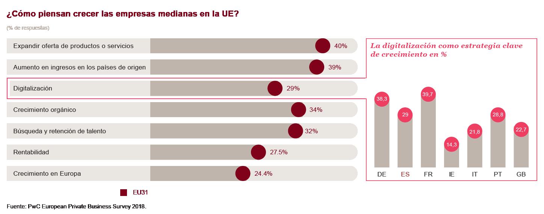 ¿Cómo planean crecer las empresas medianas en la UE?