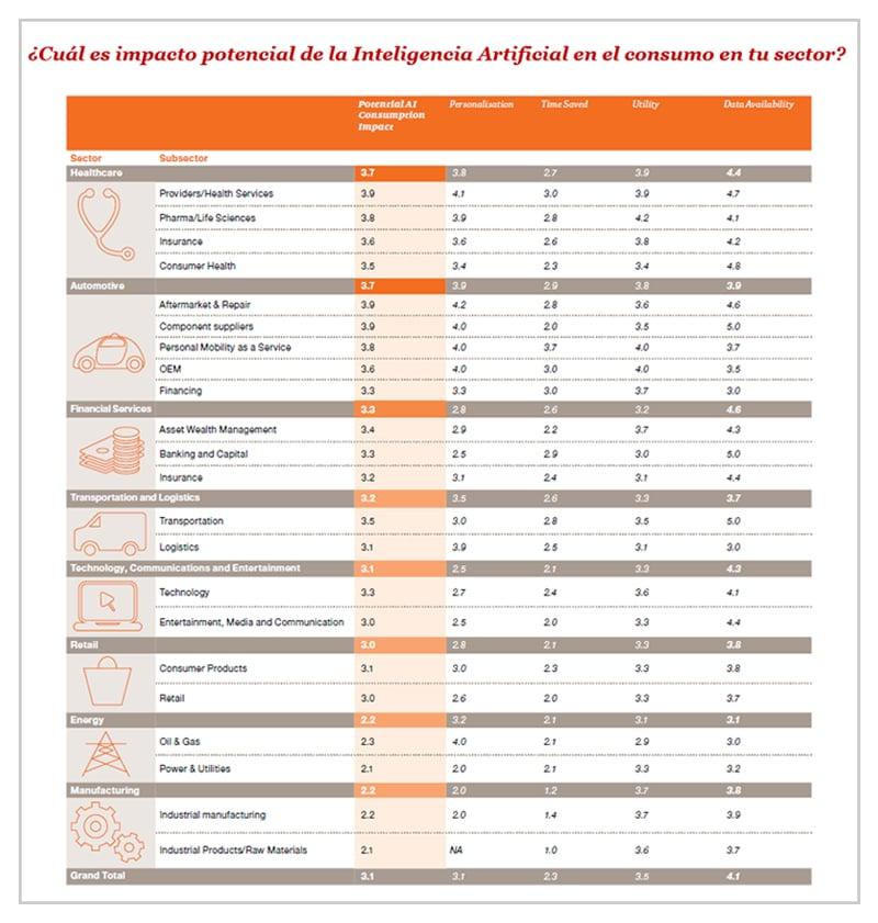 ¿Cuál es impacto potencial de la Inteligencia Artificial en el consumo en tu sector?
