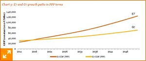 E7 and G7 growth paths in PPP terms