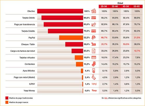 Medios de pago que se usan en España