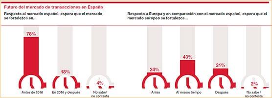 Futuro del mercado de transacciones en España