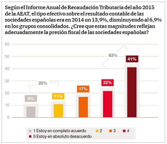 ¿Cree que estas magnitudes reflejan adecuadamente la presión fiscal de las sociedades españolas?