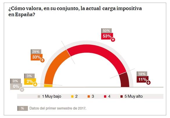 ¿Cómo valora, es un conjunto, la actual carga impositiva en España?
