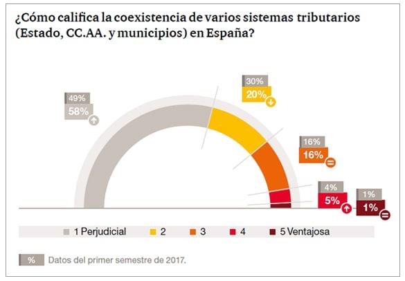 ¿Cómo califica la coexistencia de varios sistemas tributarios en España?