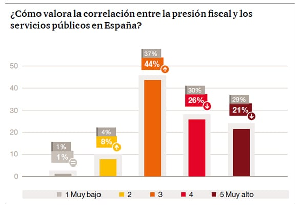 ¿Cómo valora la correlación entre la presión fiscal y los servicios públicos en España?