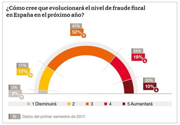 ¿Cómo cree que evolucionará el nivel de fraude fiscal en España en el próximo año?