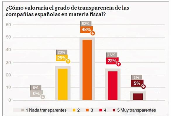 ¿Cómo valoraría el grado de transparencia de las compañías españolas en materia fiscal?
