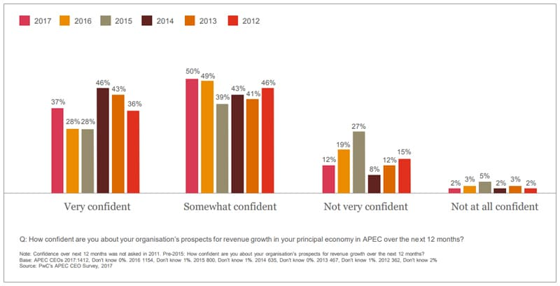 La confianza de los CEOs de APEC en el crecimiento de ingresos en los próximos 12 meses