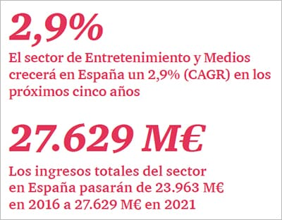 Entertainment and Media Outlook 2017-2021 en España