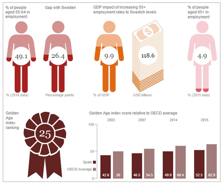 Situación de los trabajadores de mayor edad en España comparativa con Suecia y con la media de la OCDE