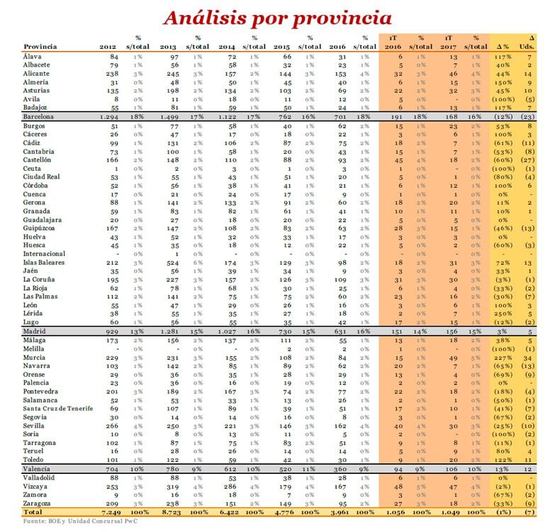 Análisis por provincia