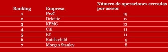 Ranking de operaciones asesoradas en España en los seis primeros meses de 2017, según Mergermarket (número de operaciones cerradas)
