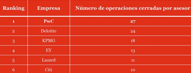 Ranking de operaciones asesoradas en España en los seis primeros meses de 2017, según Thomson Reuters (número de operaciones cerradas)