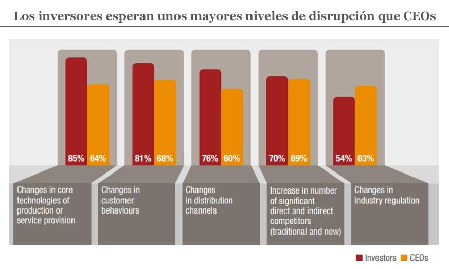 Los inversores esperan unos mayores niveles de disrupción que CEOs.