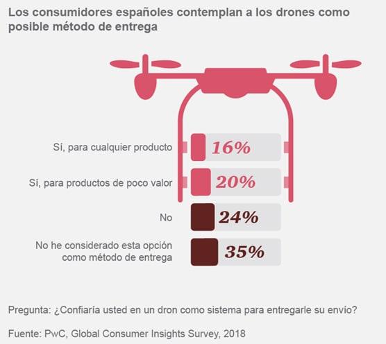 Los consumidores españoles contemplan a los drones como posible método de entrega
