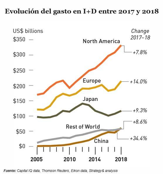 Evolución del gasto en I+D entre 2017 y 2018