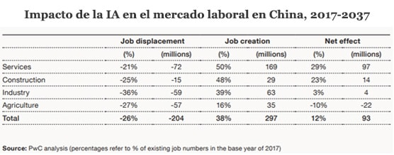 Impacto de la IA en el mercado laboral en China, 2017-2037