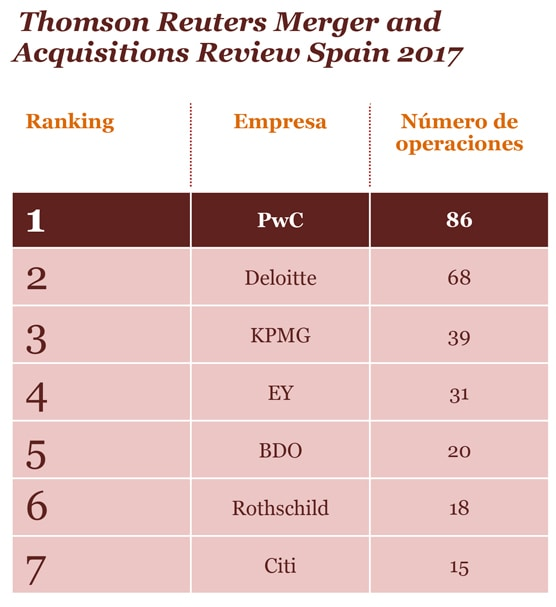 Ranking según Thombson Reuters