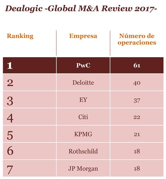 Ranking principales asesores en M&A según Dealogic
