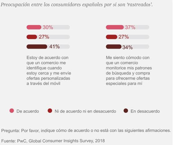 Preocupación entre los consumidores españoles por si son