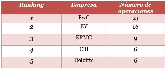 Ranking por número de operaciones elaborado por Mergermarket