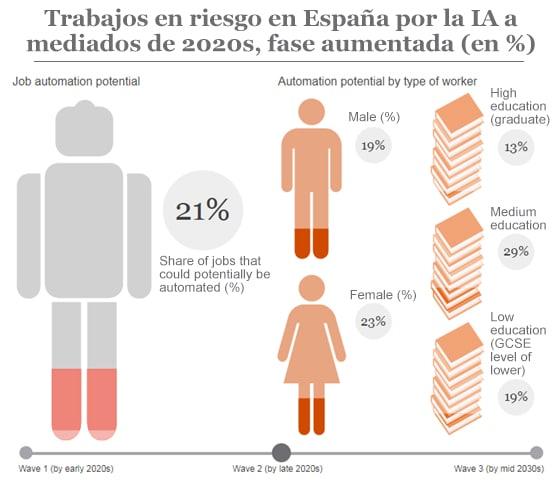 Trabajos en riesgo en España por la IA a mediados de 2020s, fase aumentada