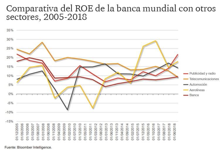 Comparativas del ROE de la Banca mundial con otros sectores, 2005-2018