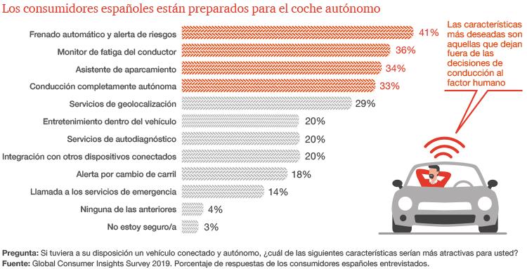 Los consumidores españoles están preparados para el coche autónomo