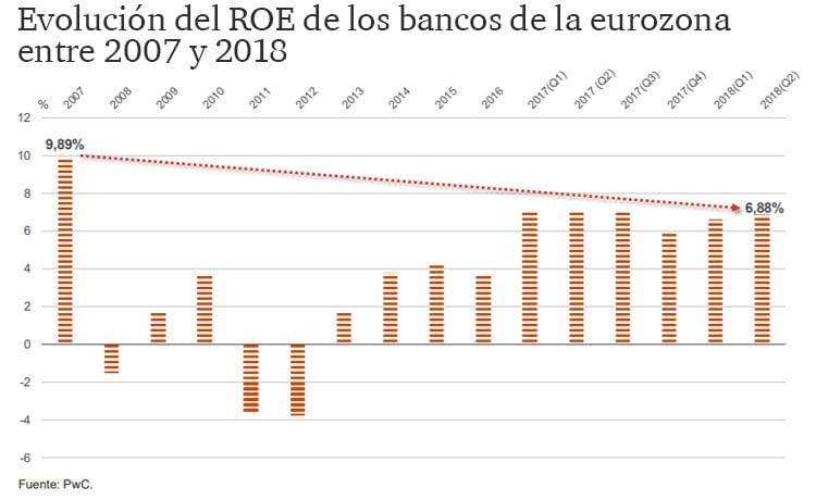 Evolución del ROE de los bancos de la eurozona entre 2007 y 2018