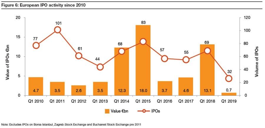 IPO Watch - Actividad en Europa desde 2010