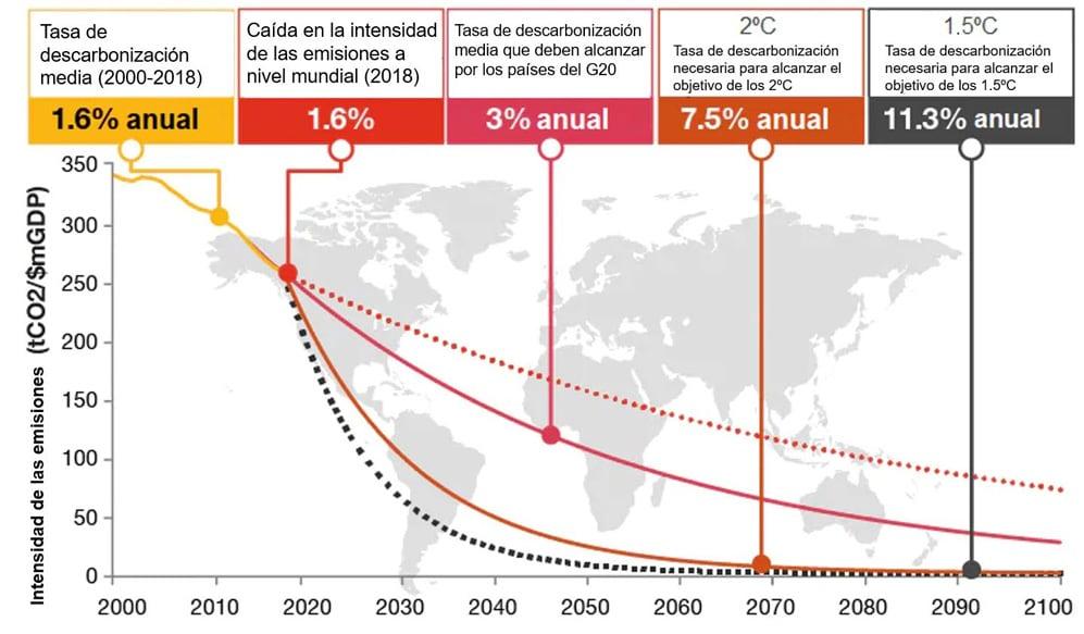 Intensidad de las emisiones