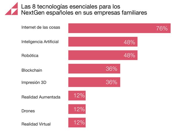 Las 8 tecnologías esenciales para los NextGen españoles en sus empresas familiares