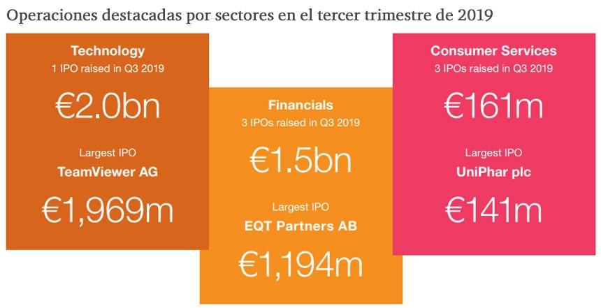 Operaciones destacadas por sectores en el tercer trimestre de 2019