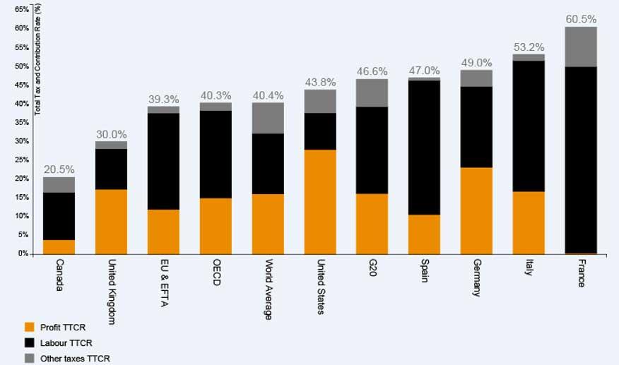 Contribución tributaria total de las empresas españolas versus OCDE, UE, G-20, mundo y algunos países.