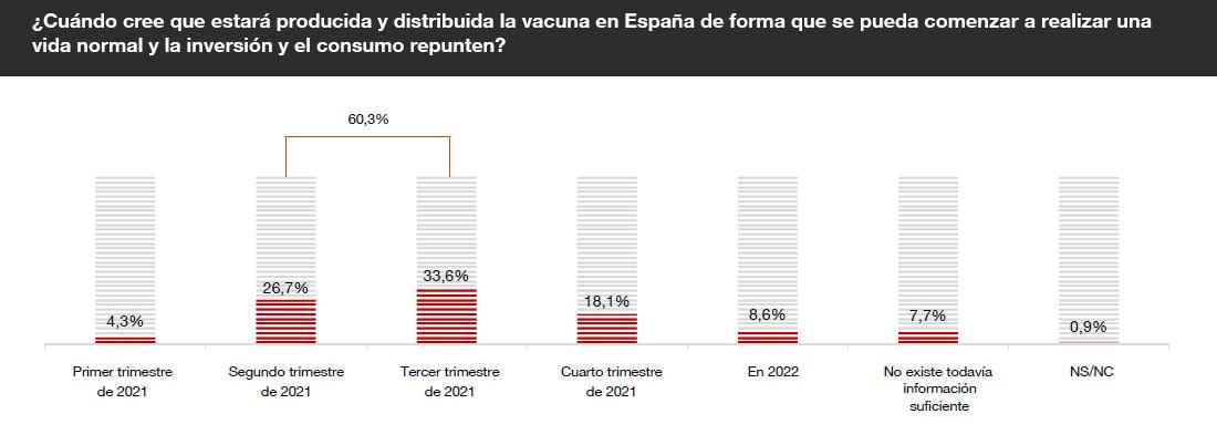 La vacuna empuja el optimismo de los expertos, que sitúan el punto de inflexión de la economía española a mediados de 2021