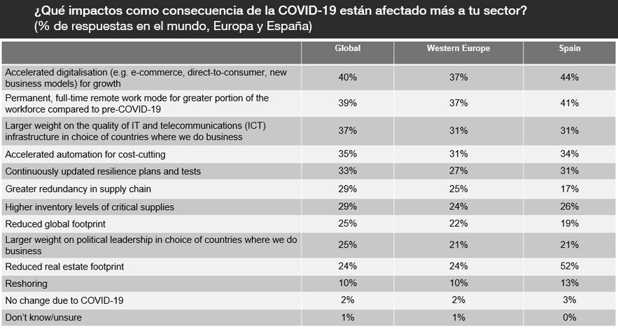 ¿Qué impactos como consecuencia de la COVID-19 están afectado más a tu sector?